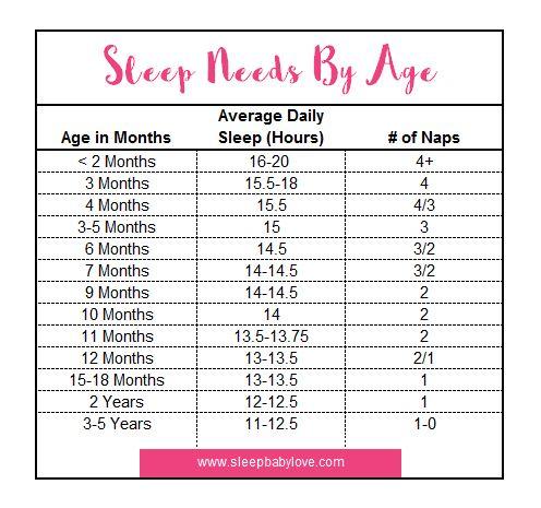 sleep-needs-by-age